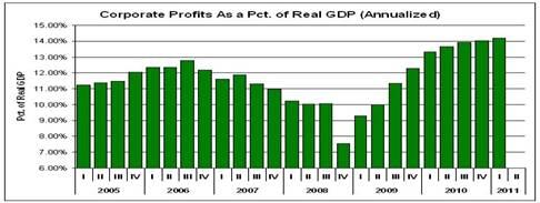2011-09-01-PROFITS