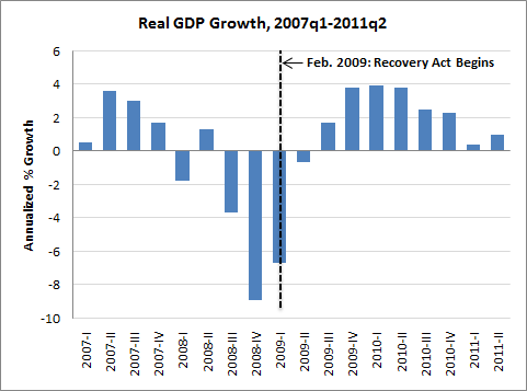 2011-09-01-gdp_recov1.png