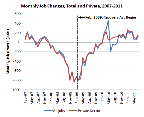 2011-09-01-jobs_recov2.png