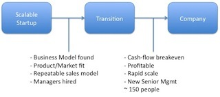 2011-09-01-scalabletotransitiontocompanyannotated.jpg
