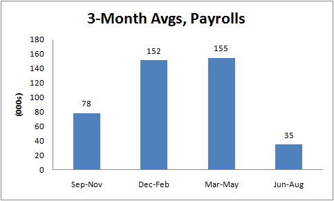 2011-09-02-payrollaug1.png