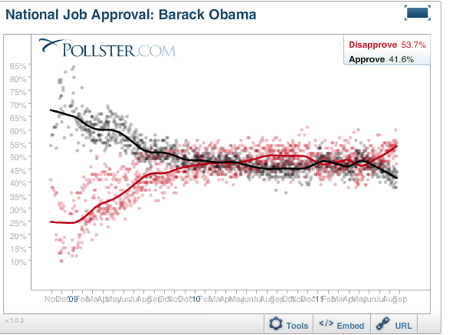 2011-09-06-Blumenthal-Obamaapproval1.png