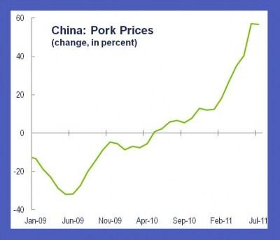 2011-09-12-apdchinaporkpricesinflation.jpg