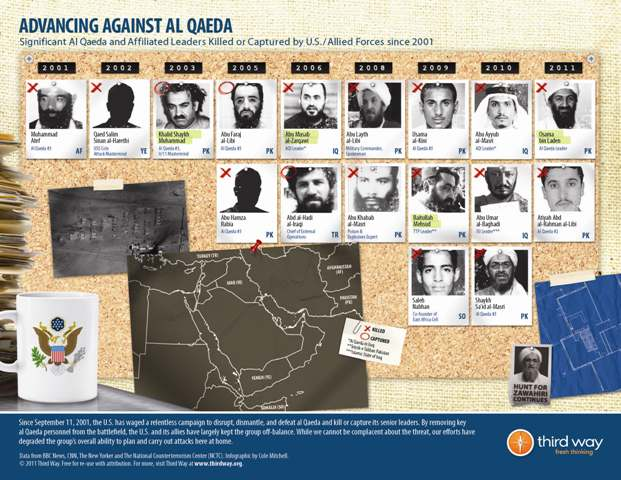 2011-09-13-ThirdWayInfographicAdvancingAgainstAlQaeda.jpg