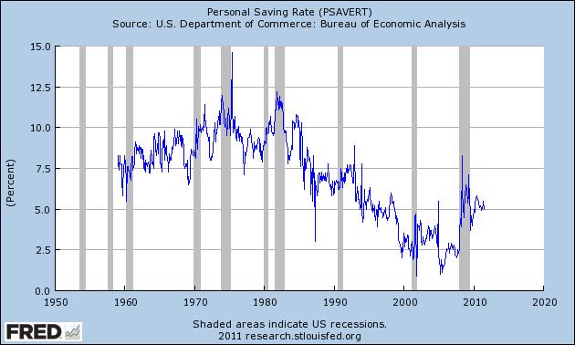 2011-09-16-SavingsRate.png