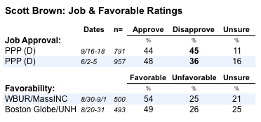 2011-09-20-Blumenthal-MAbrownratings.png