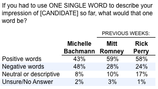 2011-09-21-Blumenthal-Bachmannwordtable.png