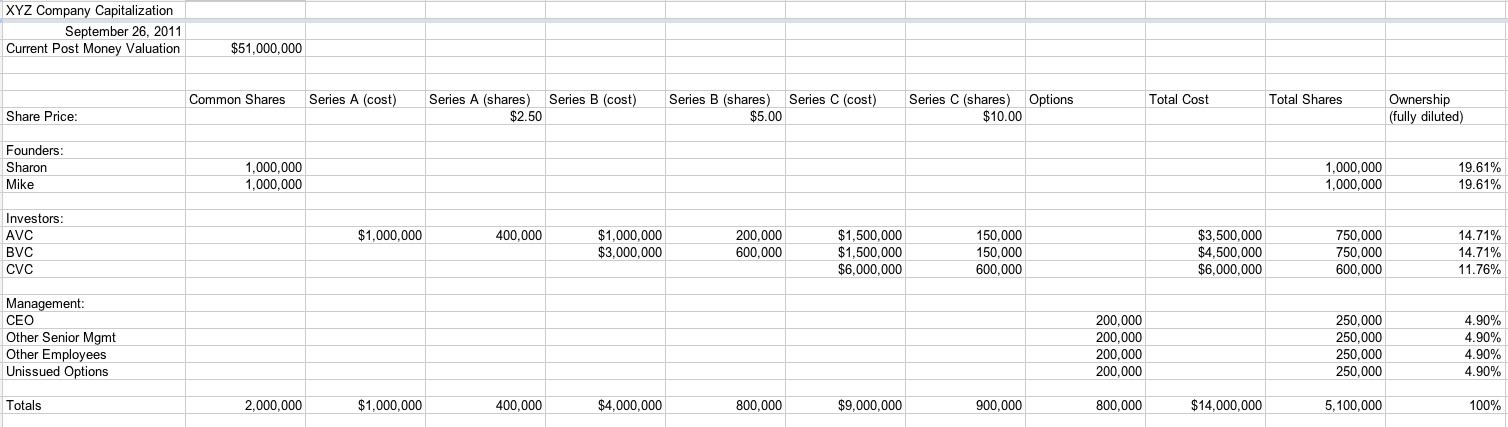 How To Draw Up A Capitalization Table | The Huffington Post