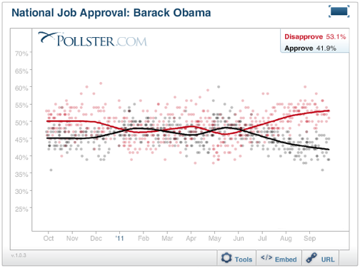 2011-09-30-Blumenthal-ObamaApproval.png
