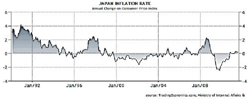 2011-10-03-Japaninflationrate.jpg