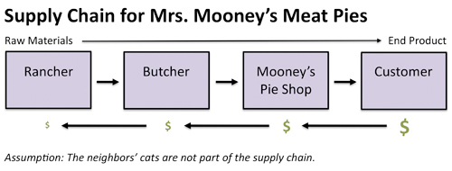 2011-10-12-mooneys_supply_chain.jpg