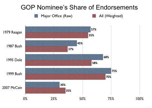 2011-10-13-Blumenthal-endorsementsofnominee.png