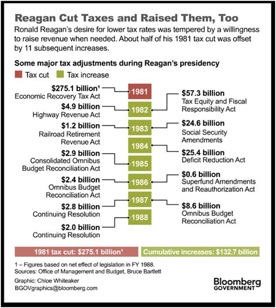 2011-10-20-reag_tax.png