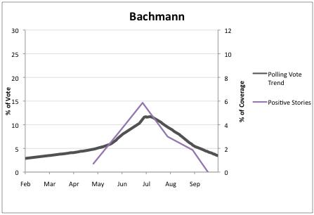 2011-10-21-Blumenthal-Bachmann1.png