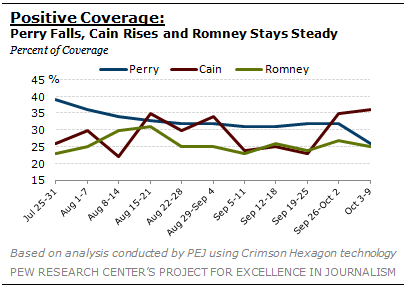 2011-10-21-Blumenthal-PewJournalismchart1.png