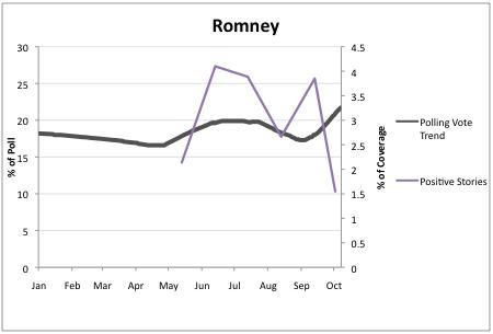 2011-10-21-Blumenthal-Romney2.png