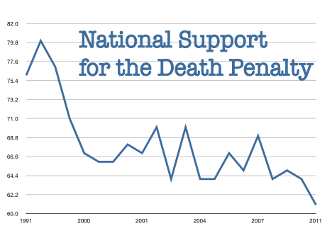 Death Penalty In California Essay
