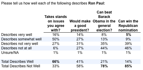 Ron Paul Can't Win White House Or Nomination, Power