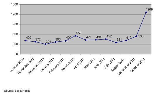 2011-11-01-InequalityinUSNewspaperslinegraph.jpg