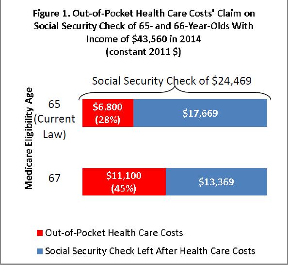 2011-11-03-MedicareEligibilityAge1.png