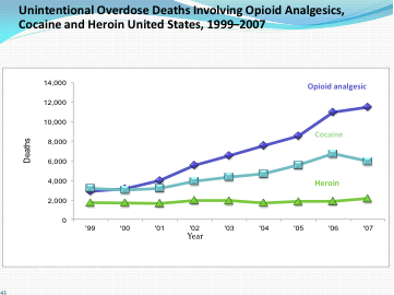 2011-11-04-unintentional_overdose_deaths.png