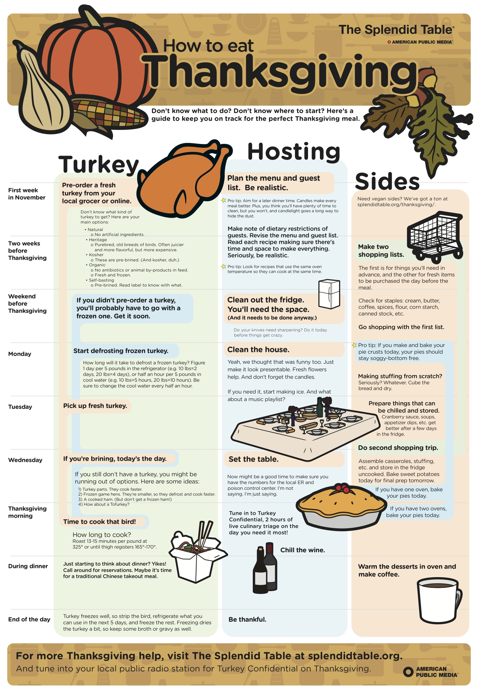 Roasting Chart For Turkey >> Your Step By Step Thanksgiving Cheat Sheet | HuffPost