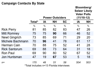 2011-11-23-Blumenthal-POcontactsbystate.png