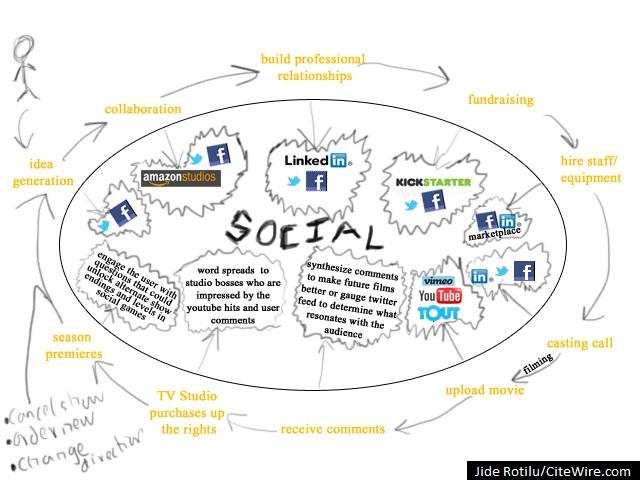 2011-11-27-SocialMediaEntertainmentEcosystem.jpg
