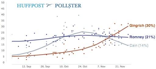 2011-11-30-Blumenthal-PollsterChart1129.jpg