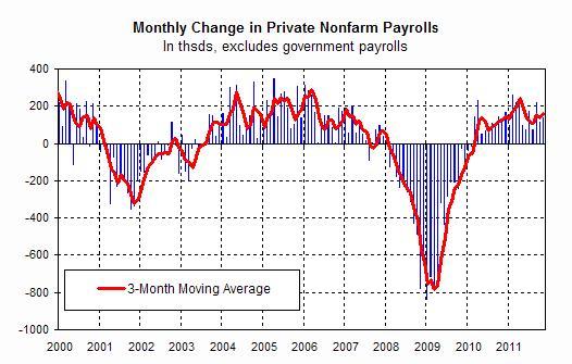 2011-12-04-payrolls.jpg