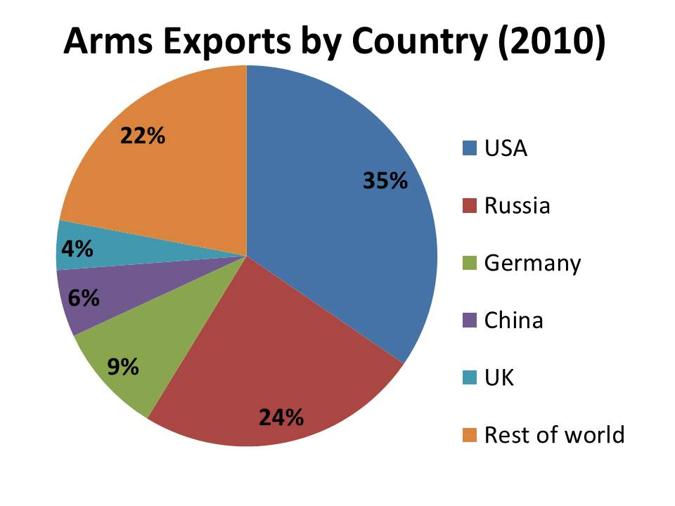 World's Largest Weapons Exporters   HuffPost