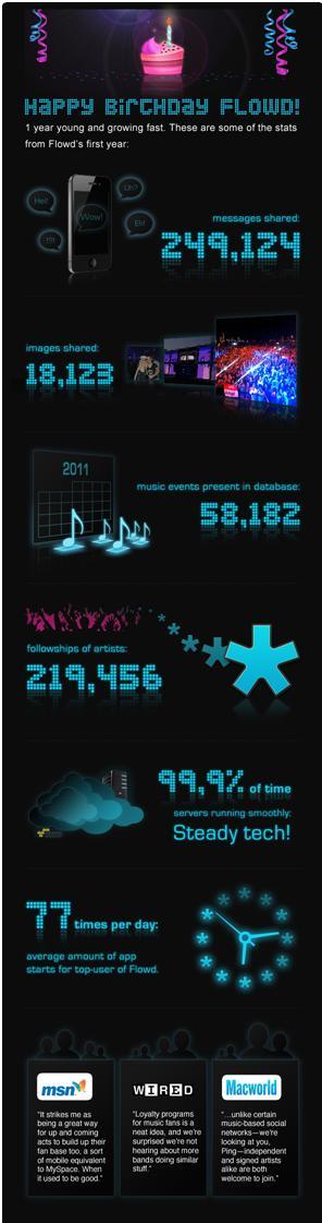 2011-12-08-Flowds1stBirthday.JPG