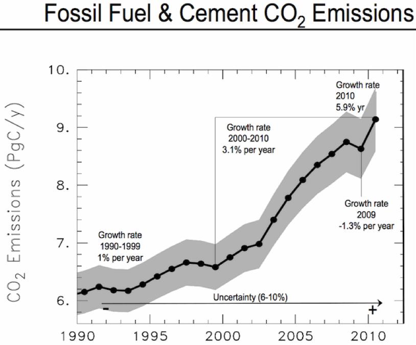 2011-12-13-fossilfuelscementco2.png