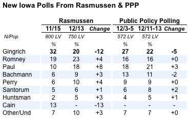 2011-12-15-Blumenthal-rasmussenppptable.png