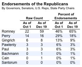 2011-12-19-Blumenthal-endorsementcounts.png