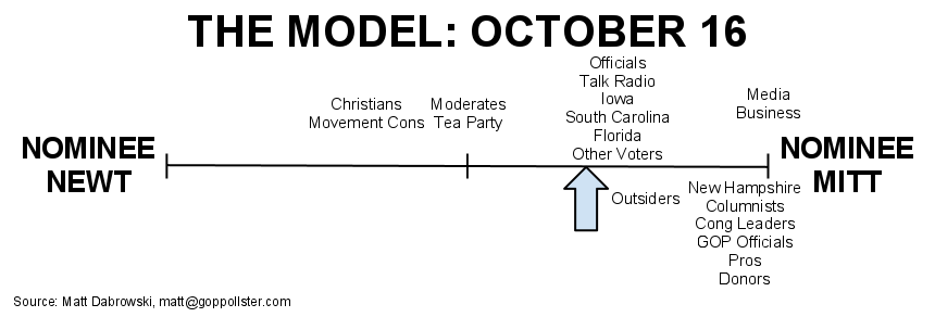 2011-12-22-ModelChartOct16.png
