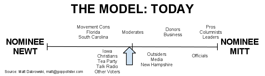 2011-12-22-ModelChartToday1.png