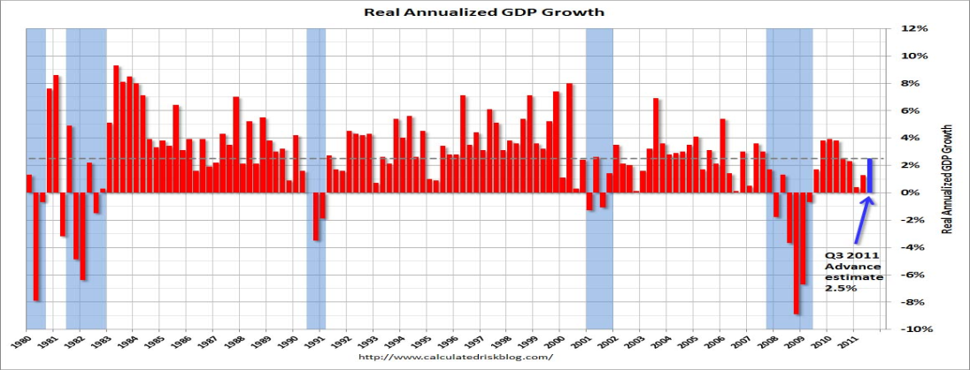 2011-12-26-GDP1.png