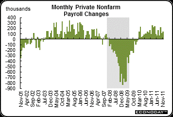 2011-12-26-payrolls.png