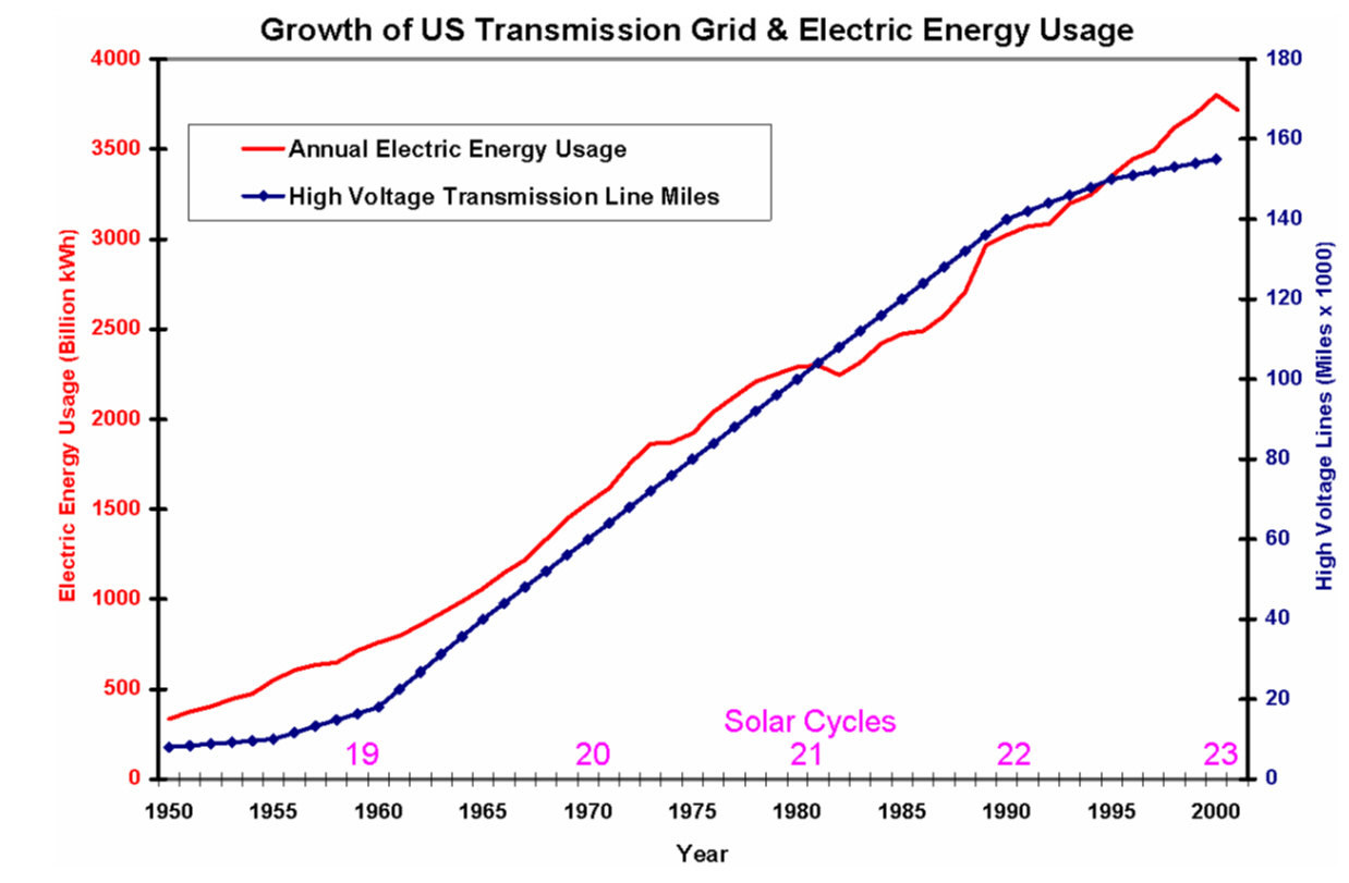 2011-12-27-Grid Growth-GridGrowth.jpg