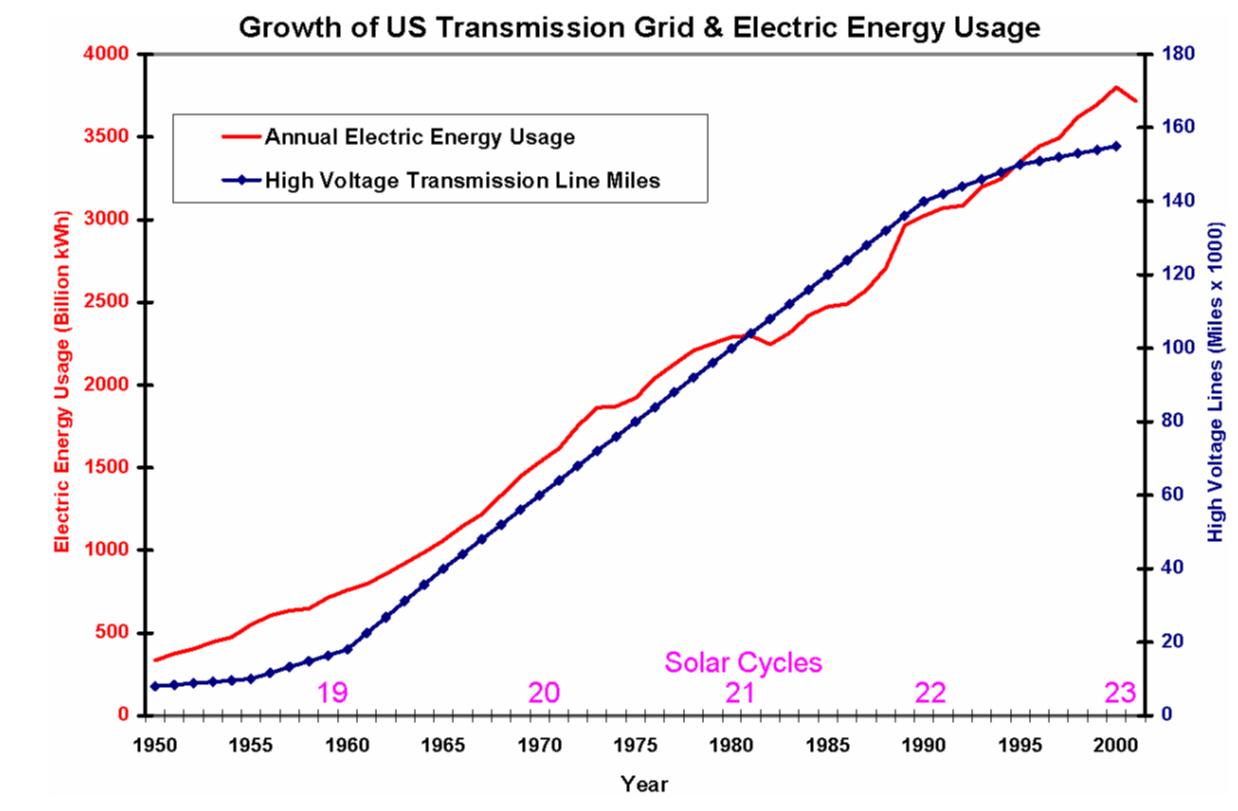 2011-12-27-Grid Growth-GridGrowth.jpg