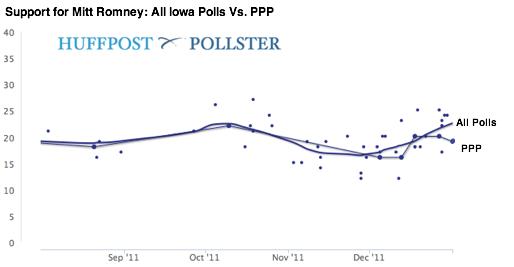 2012-01-02-Blumenthal-RomneyPPPvsAll.png