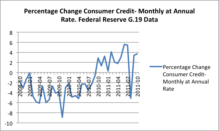 2012-01-02-USconsumerdebt.png