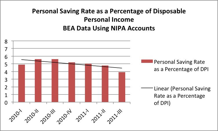 2012-01-02-savingsrate.png