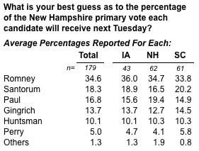 2012-01-10-Blumenthal-guesspercentage.png