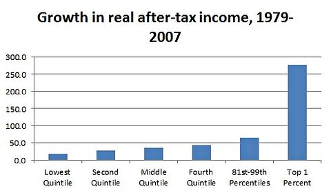 2012-01-13-IncomeShiftchart.jpg