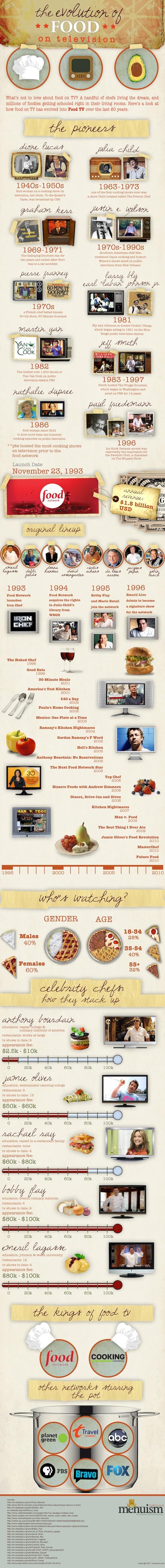 2012-01-17-menuismevolutionoffoodontv.jpeg
