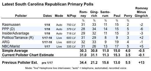 2012-01-19-Blumenthal-latestscpolls3.png