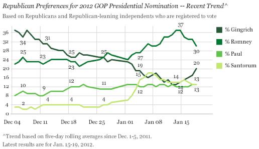 2012-01-20-Blumenthal-GallupNationalGOP.png