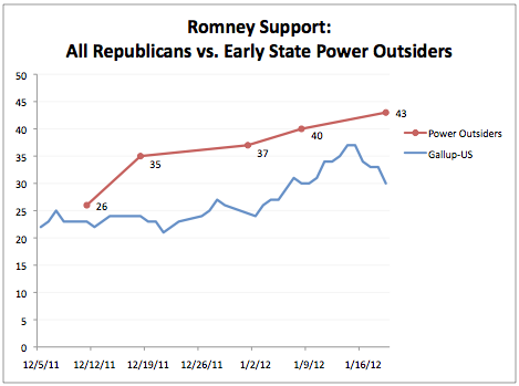 Mitt Romney Still Preferred To Newt Gingrich By Power Outsiders
